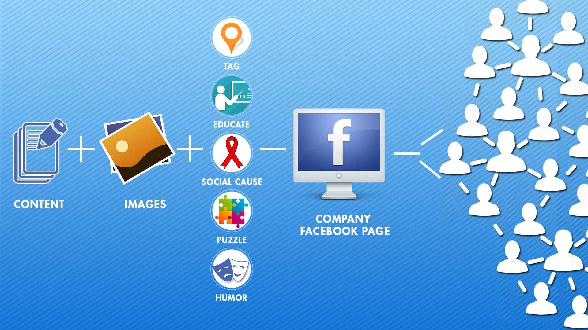 Khóa học quảng cáo Facebook Thủ Dầu Một
